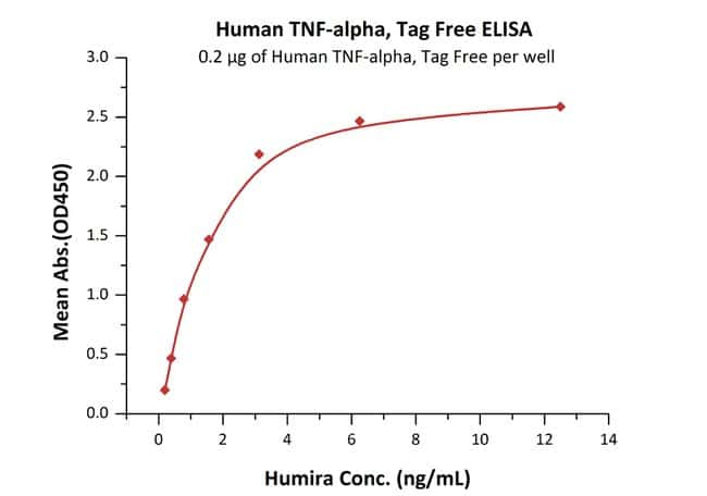 ACROBiosystems ActiveMax™ Human TNF-alpha Protein, Tag Free, low endotoxin (active trimer) 25 ug ACROBiosystems ActiveMax™ Human TNF-alpha Protein, Tag Free, low endotoxin (active trimer)