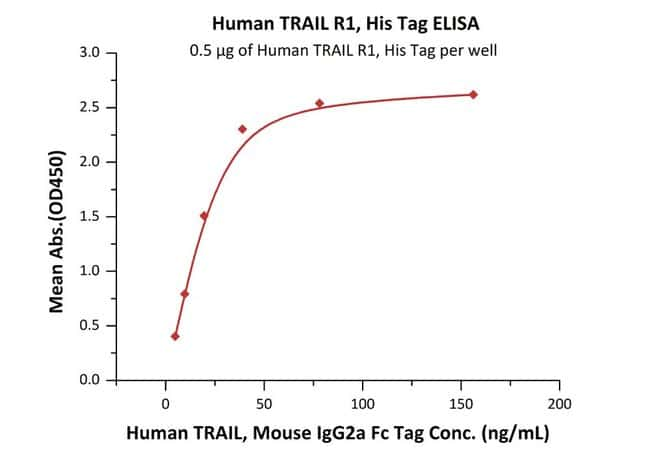 ACROBiosystems100UG Human TRAIL R1 / DR4 / TNFRSF10A Protein  Produkte
