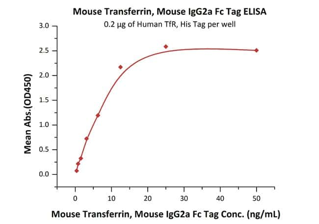 ACROBiosystems100ug Mouse Transferrin Protein, Mouse IgG2a Fc Tag, low endotoxin  Produkte