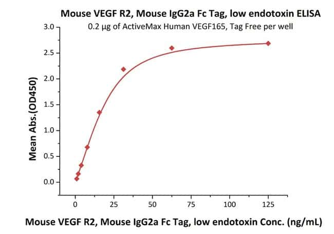 ACROBiosystems 100UG Mouse VEGF R2 / KDR Protein, Mouse IgG2a FcTag, low endotoxin  Produkte
