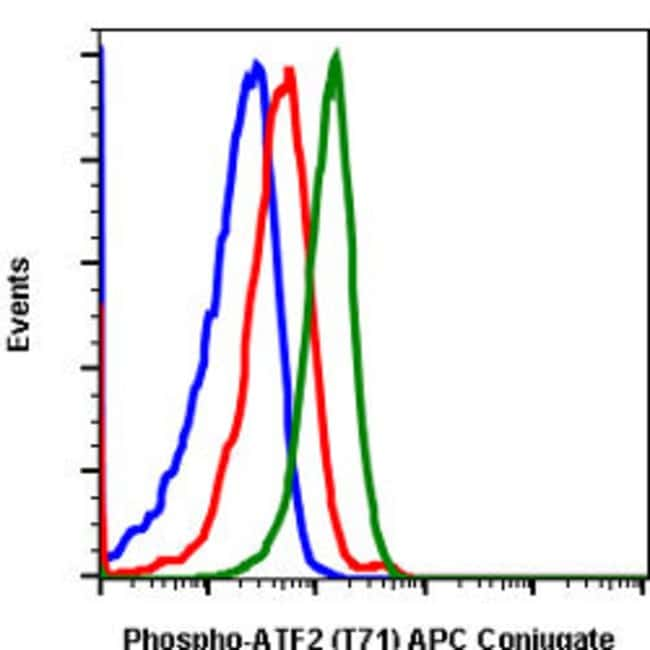 ATF2, Rabbit anti-Human, APC, Clone: G3, Abnova 100 Reactions; APC