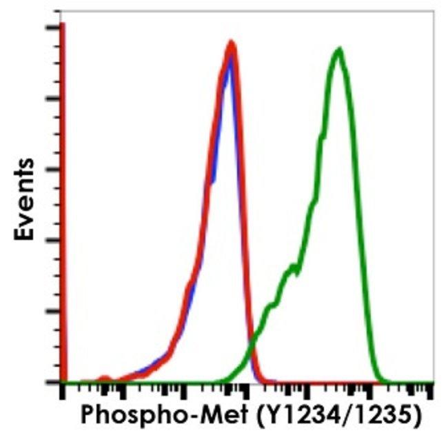 MET, Rabbit anti-Human, Clone: 6F11, Abnova 200µL; Unconjugated