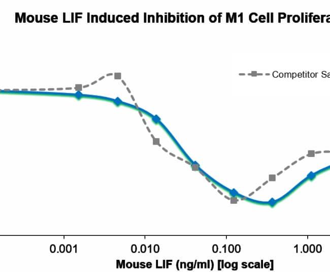 enQuireBio™Recombinant Mouse LIF Protein 5μg enQuireBio™Recombinant Mouse LIF Protein