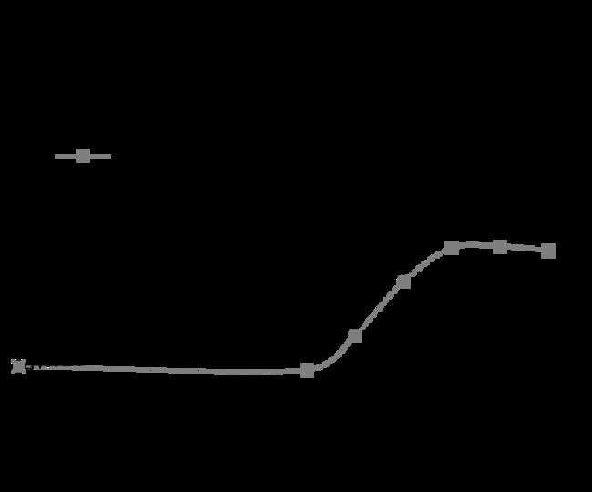 enQuireBio™Recombinant Human IGF-2 / IGF-II Protein 500μg enQuireBio™Recombinant Human IGF-2 / IGF-II Protein