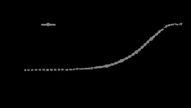 enQuireBio™Recombinant Rat M-CSF / CSF-1 Protein 1mg enQuireBio™Recombinant Rat M-CSF / CSF-1 Protein