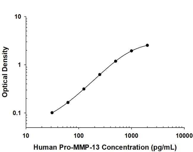Pro MMP-13 Mouse anti-Human, Clone: 87518, R&D Systems™ 500ug; Unlabeled Pro MMP-13 Mouse anti-Human, Clone: 87518, R&D Systems™