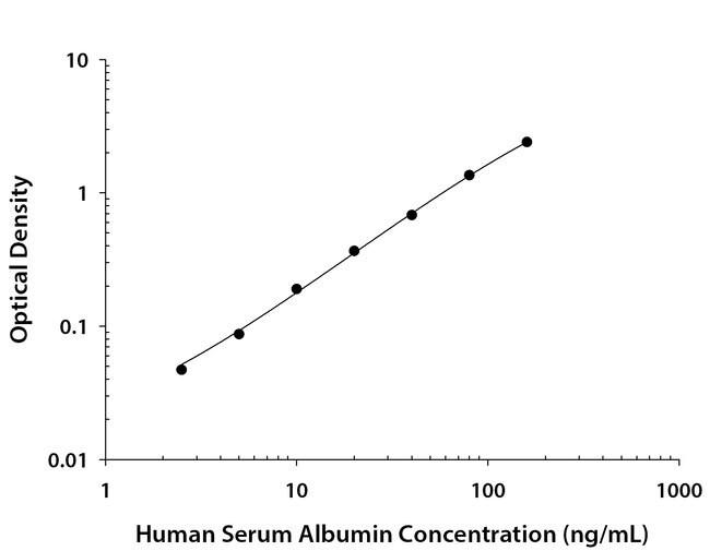 Albumin, Mouse anti-Human, Clone: 188815, R:Antibodies:Primary Antibodies