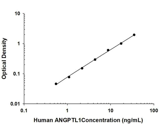 Angiopoietin-like Protein 1/ANGPTL1, Mouse anti-Human, Clone: 205802, R:Antibodies:Primary