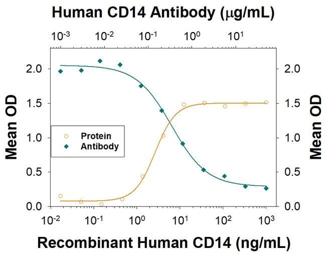 CD14 Rabbit anti-Human, Clone: 2551F, R 25 μg; Unconjugated:Antibodies