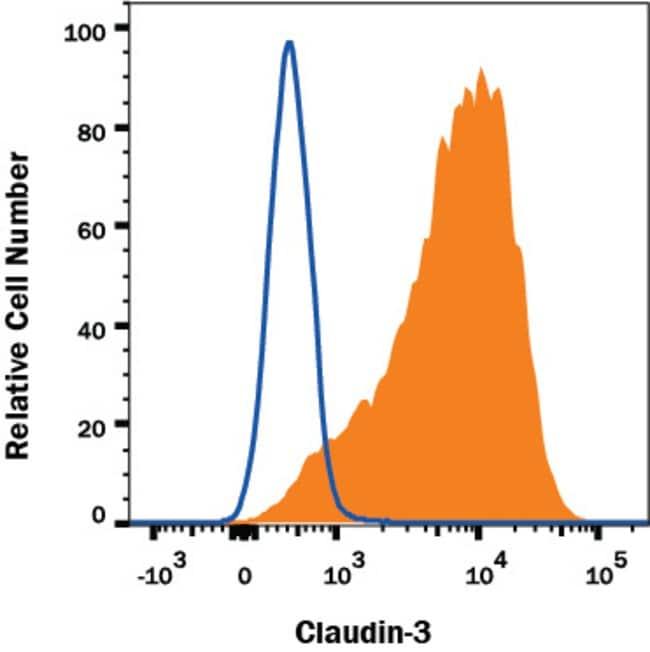 Claudin-3, Mouse anti-Human, Clone: 385013, R:Antibodies:Primary Antibodies