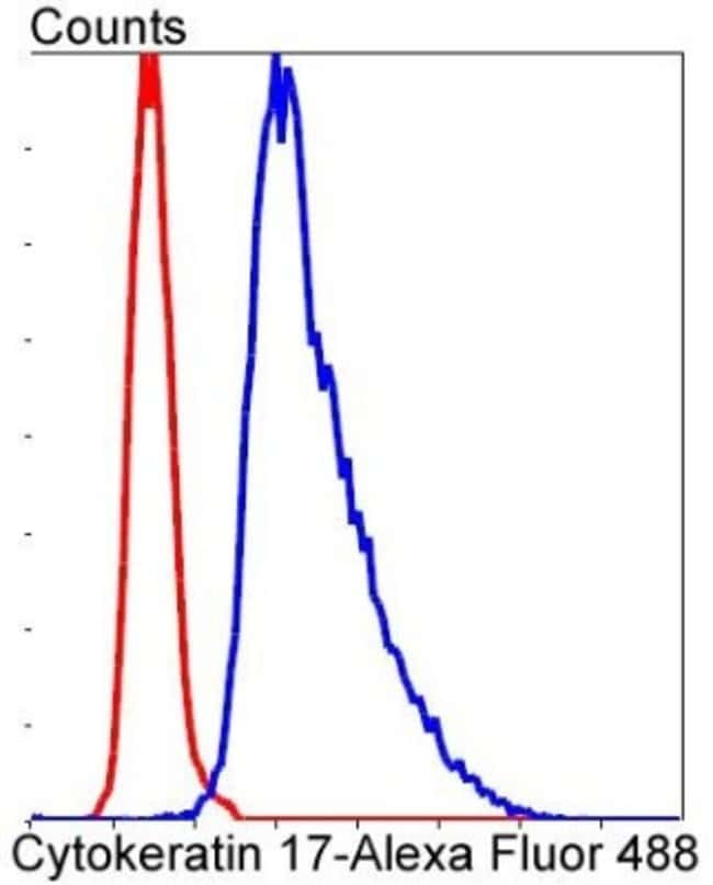 Cytokeratin17/36 Rabbit anti-Human, Clone: SR45-06, Novus Biologicals 100μL