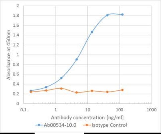 EGFR Human anti-Human, Clone: Matuzumab, Novus Biologicals 0.025 mg; Unconjugated