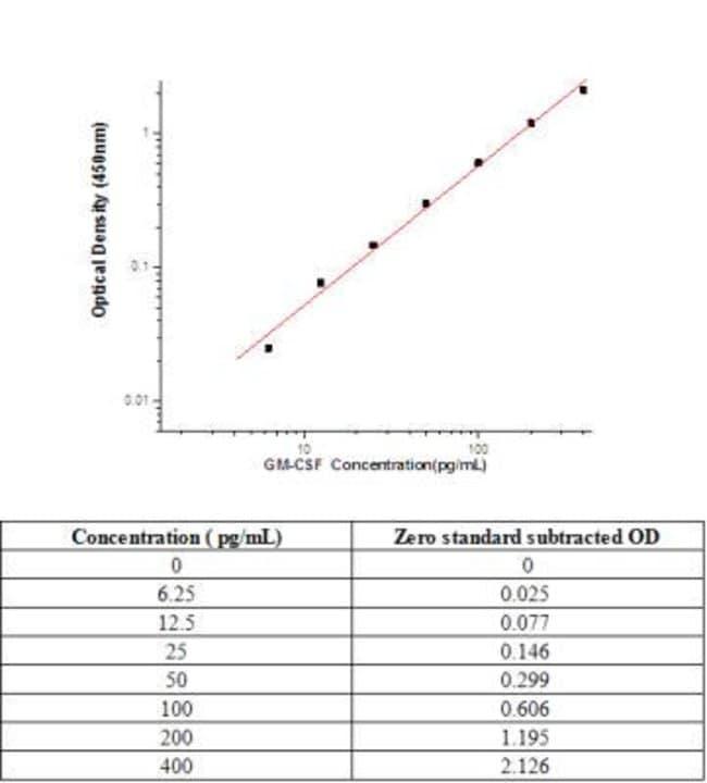 Novus BiologicalsGM-CSF Antibody Pair (HRP):Antibodies:Primary Antibodies