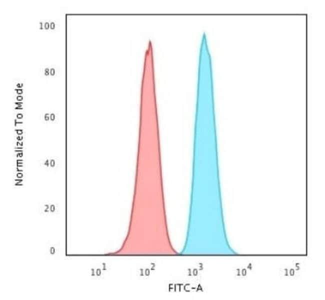 GSTM2 Mouse anti-Human, Clone: CPTC-GSTMu2-2, Novus Biologicals:Antibodies:Primary