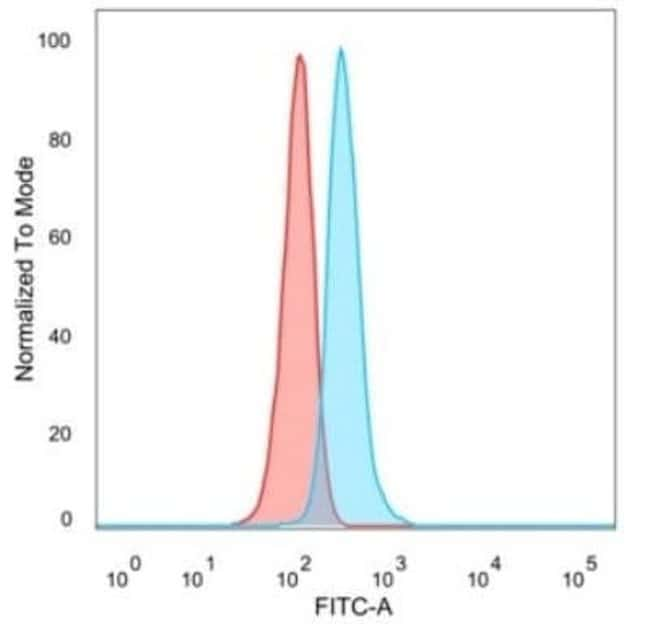 GTF2IRD2 Mouse anti-Human, Clone: PCRP-GTF2IRD2-1B4, Novus Biologicals:Antibodies:Primary