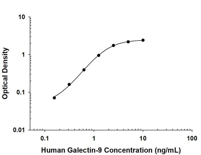 Galectin-9, Mouse anti-Human, Clone: 1015223, R:Antibodies:Primary Antibodies