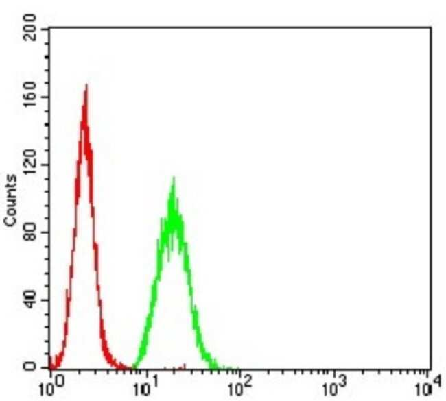 HLA B Mouse anti-Human, Clone: 2A11G7, Novus Biologicals 0.1 ml; Unconjugated:Antibodies