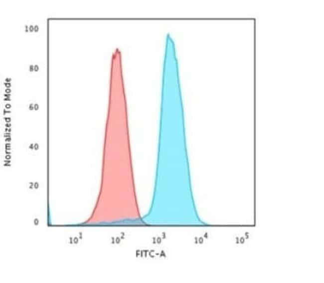 HLA DQ/DR/DP Mouse anti-Human, Clone: rHLA-Pan/3475, Novus Biologicals:Antibodies:Primary