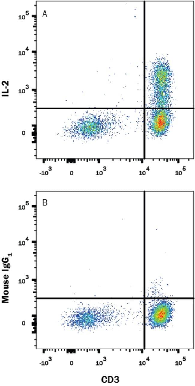 IL-2, Mouse anti-Human, Clone: 5310, R:Antibodies:Primary Antibodies
