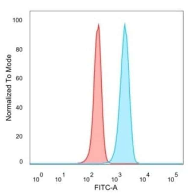 IRF3 Mouse anti-Human, Clone: PCRP-IRF3-1E6, Novus Biologicals:Antibodies:Primary