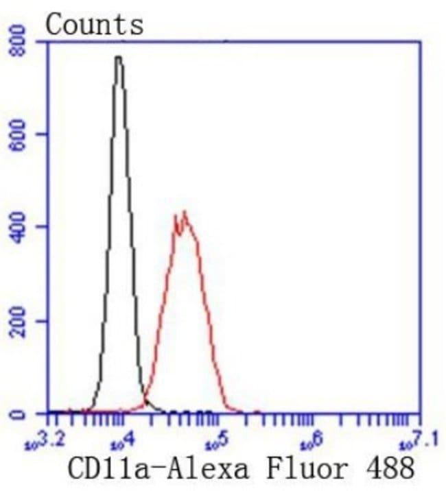 IntegrinalphaL/CD11a Rabbit anti-Human, Clone: SC56-01, Novus Biologicals