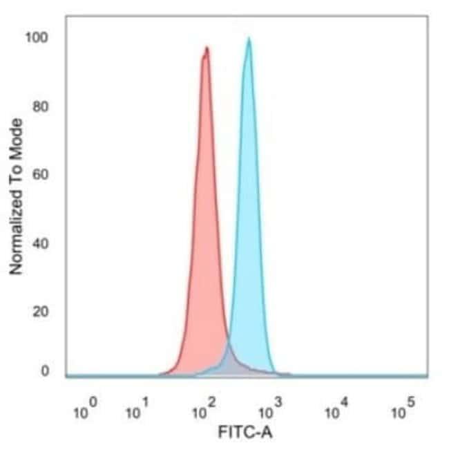 MSK1/RPS6KA5 Mouse anti-Human, Clone: PCRP-RPS6KA5-1A8, Novus Biologicals:Antibodies:Primary