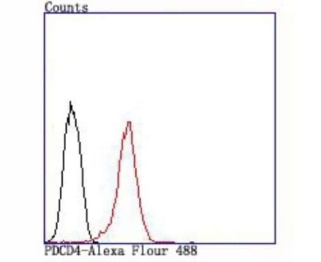 PDCD4 Rabbit anti-Human, Clone: JA80-83, Novus Biologicals 100µL