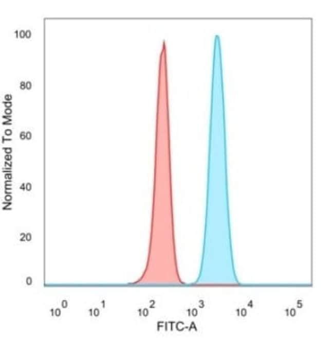 SMNDC1 Mouse anti-Human, Clone: PCRP-SMNDC1-1A9, Novus Biologicals:Antibodies:Primary