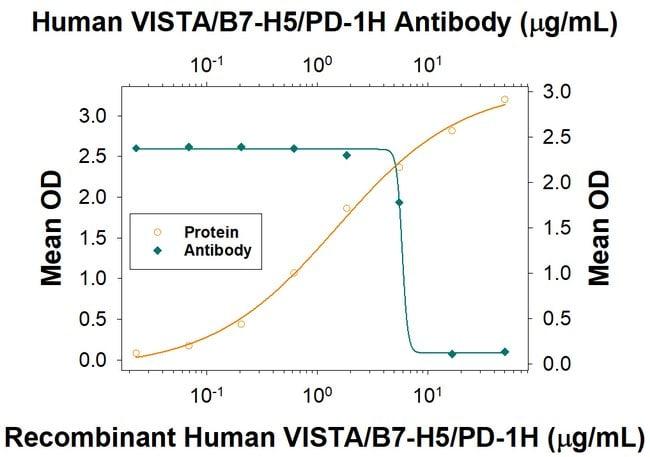 VISTA/B7-H5/PD-1H, Mouse anti-Human, Clone: 1011478, R:Antibodies:Primary
