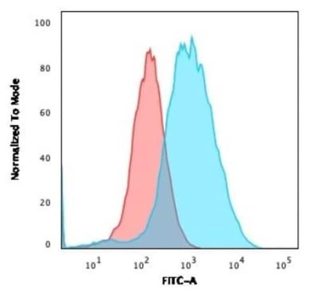 gamma Catenin Mouse anti-Human, Clone: rCTNG/1664, Novus Biologicals:Antibodies:Primary