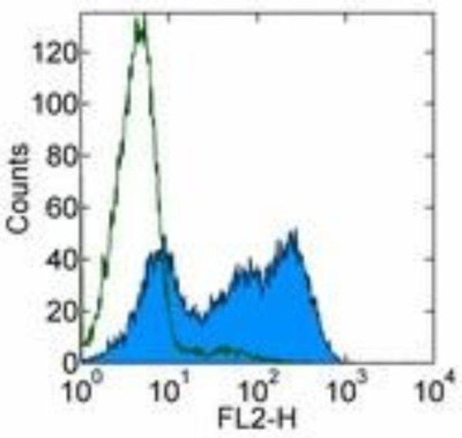2B4/CD244/SLAMF4 Rat anti-Mouse, Clone: 244F4, Novus Biologicals:Antibodies:Primary