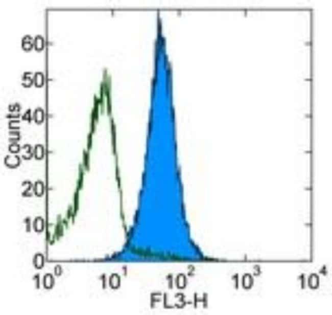 Mouse anti-B7-1/CD80, Clone: 2D10.4, Novus Biologicals:Antibodies:Primary