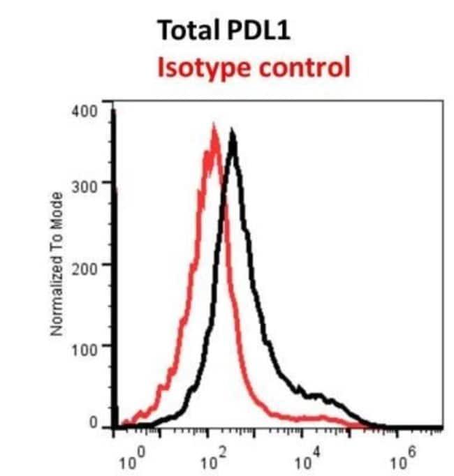 PD-L1 Rat anti-Human, Mouse, Clone: MIH5, Novus Biologicals:Antibodies:Primary