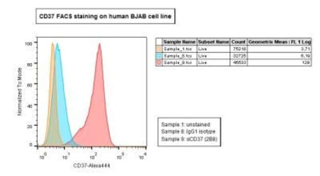 anti-Mouse CD37, Clone: 2B8, Novus Biologicals 0.1mL; Unlabeled:Life Sciences