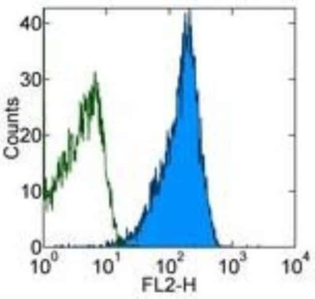 Mouse anti-CD48/SLAMF2, Clone: 156-4H9, Novus Biologicals:Antibodies:Primary