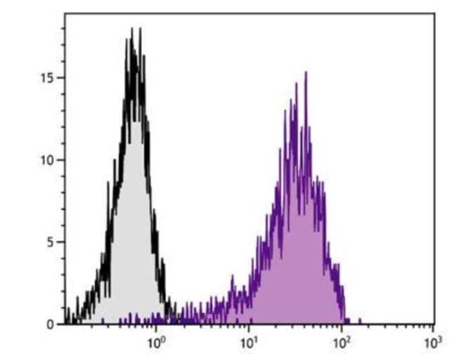 anti-CD69, Clone: H1.2F3, Novus Biologicals 0.25mg; Unlabeled:Life Sciences