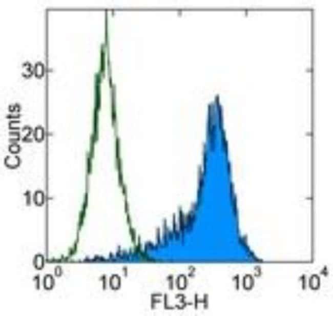 Mouse anti-CD90/Thy1, Clone: 5E10, Novus Biologicals:Antibodies:Primary