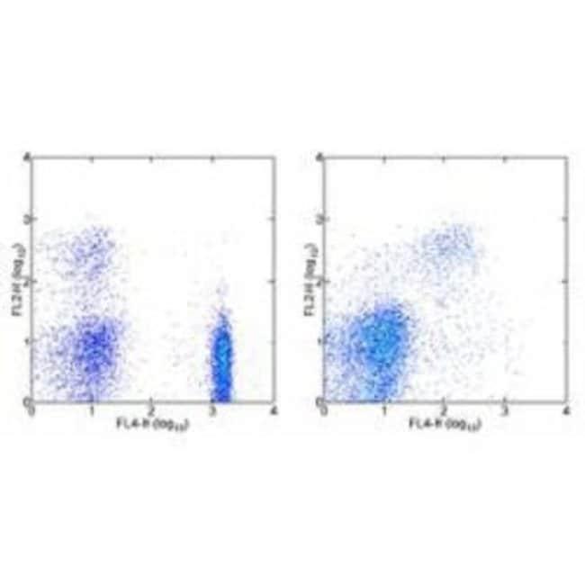 Mouse anti-CXCR2/IL-8 RB, Clone: 5E8-C7-F10, Novus Biologicals 0.5mg; Unlabeled:Life