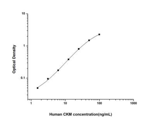 Novus Biologicals Human Creatine Kinase, Muscle/CKMM ELISA Kit (Colorimetric)