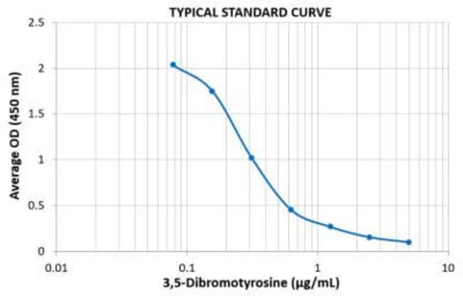 Novus BiologicalsNon-species specific Dibromo-tyrosine ELISA Kit (Colorimetric):ELISA