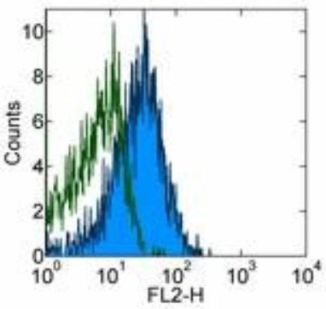 Mouse anti-HVEM/TNFRSF14, Clone: HVEM-122, Novus Biologicals 0.025mg; Unlabeled:Life