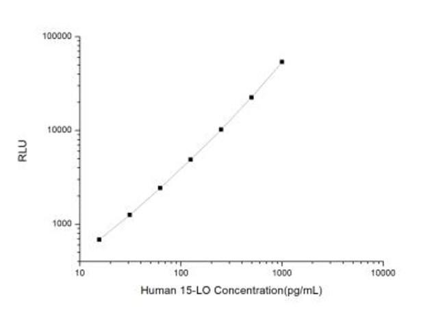 Novus BiologicalsHuman 15-Lipoxygenase 1 ELISA Kit (Chemiluminescence)