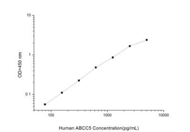 Novus Biologicals Human ABCC5 ELISA Kit (Colorimetric) Quantity: 1 Kit;