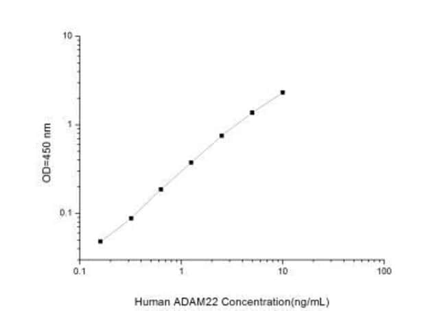 Novus Biologicals Human ADAM22 ELISA Kit (Colorimetric) Quantity: 1 Kit;