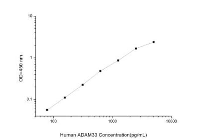 Novus BiologicalsHuman ADAM33 ELISA Kit (Colorimetric) Quantity: 1 Kit;