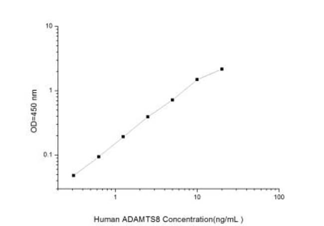 Novus BiologicalsHuman ADAMTS8 ELISA Kit (Colorimetric) Quantity: 1 Kit;