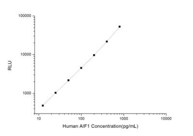 Novus Biologicals Human AIF-1/Iba1 ELISA Kit (Chemiluminescence) Quantity: