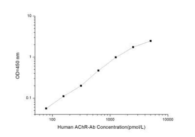 Novus Biologicals Human Acetylcholine Receptor Autoantibody ELISA Kit (Colorimetric)