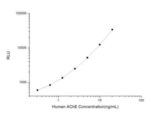 Novus Biologicals Human Acetylcholinesterase/ACHE ELISA Kit (Chemiluminescence)