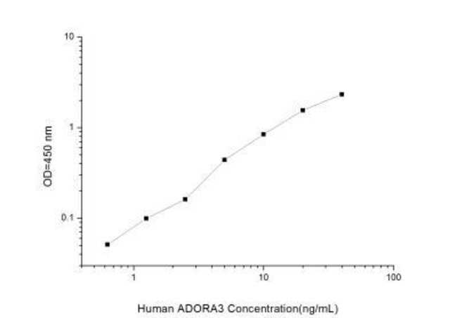Novus Biologicals Human Adenosine A3 R ELISA Kit (Colorimetric) Quantity: